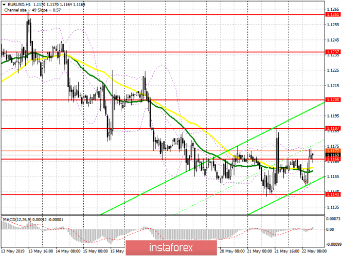 InstaForex Analytics: EUR/USD: plan for the US session on May 22. The euro remains in the channel before important elections