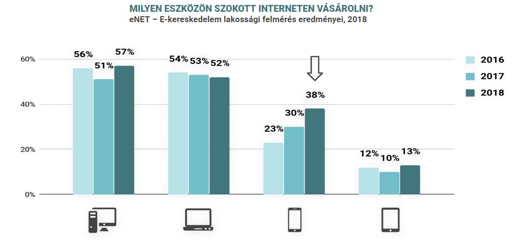 Az okostelefonon történő vásárlás mértéke évente 8%-ponttal növekszik