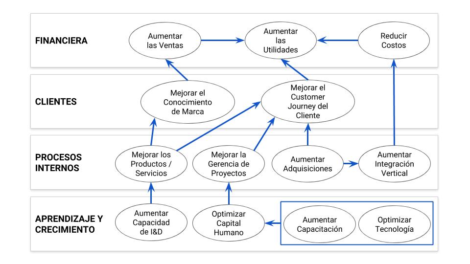Paso 2: Adicionar al Mapa Estratégico las relaciones Causa - Efecto