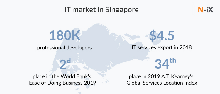 it outsourcing singapore: number of developers, IT services export, etc