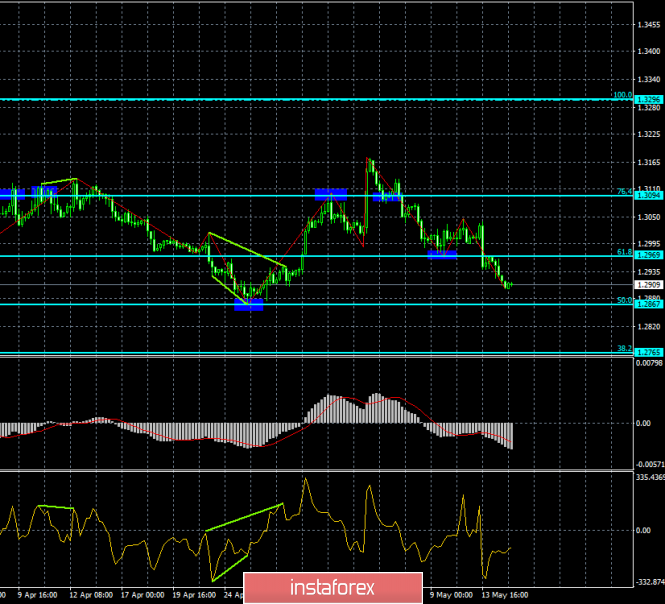 Analysis of GBP/USD divergences for May 15th. The progressive decline of the pound may end around 1.286
