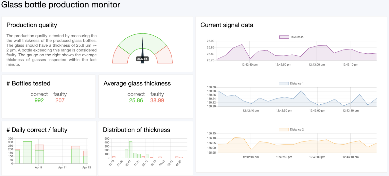 visualizing the IoT sensor data in dashboards on the platform