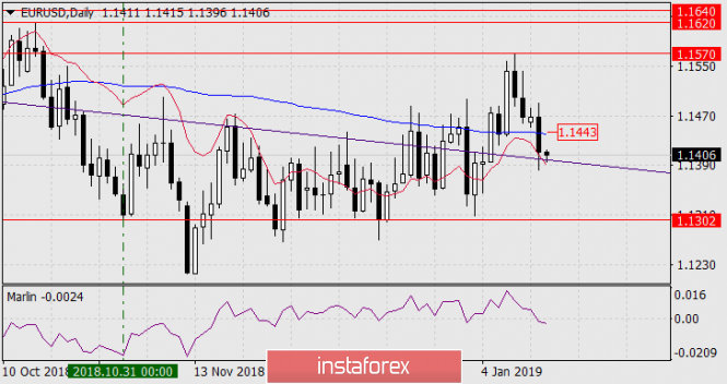 Forecast for EUR / USD for January 16, 2019