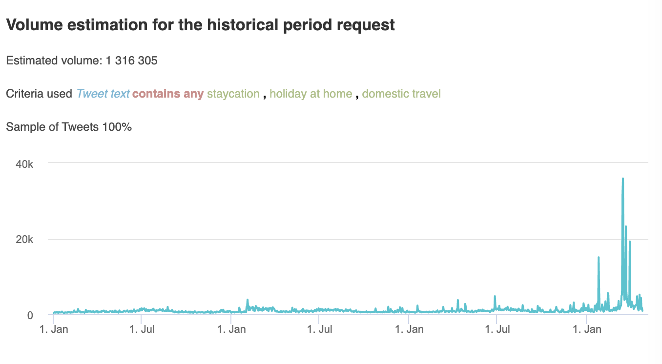 Staycation, volume estimation for the historical period request