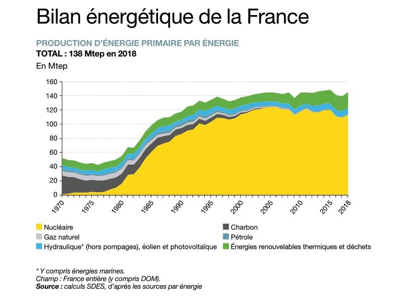 Bilan énergétique France