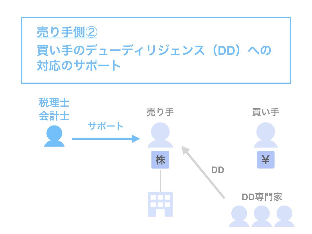 売り手側②:買い手のデューディリジェンス(DD)への対応のサポート