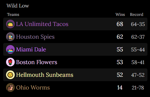 The Wild Low Subdivision End of Season Standings.  LA Tacos: 68 Wins; Record of 64-35. Houston Spies: 62 Wins; Record of 62-37. Miami Dale: 55 Wins; Record of 55-44. Boston Flowers: 53 Wins; Record of 58-51. Hellmouth Sunbeams: 52 Wins; Record of 47-52. Ohio Worms: 14 Wins; Record of 21-78.