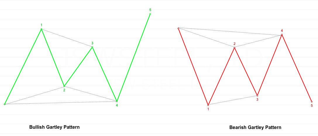 https://www.perfecttrendsystem.com/blog/images/articles/gartley-pattern-indicator/02-Gartley-Patterns.png