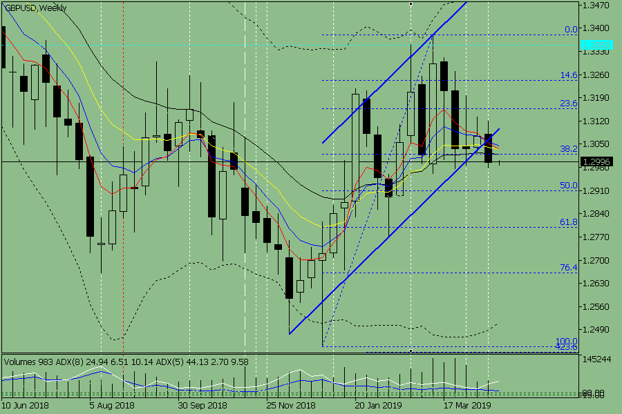 Weekly review for the GBP/USD pair from April 22 to April 27, 2019