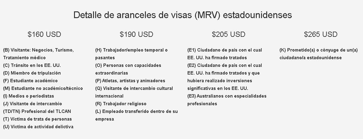 Costo de las visas de Estados Unidos en Colombia