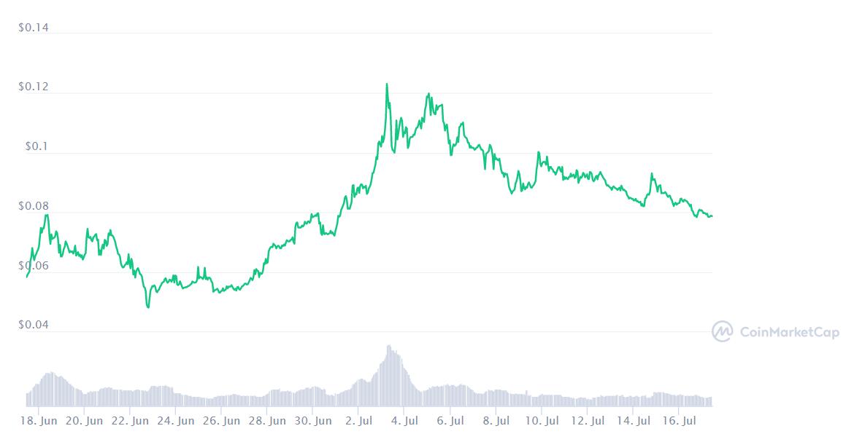 Bu Ay Bitcoin ve Diğer En İyi Kripto Para Birimlerinden Daha İyi Performans Gösteren En İyi 10 Altcoin 18