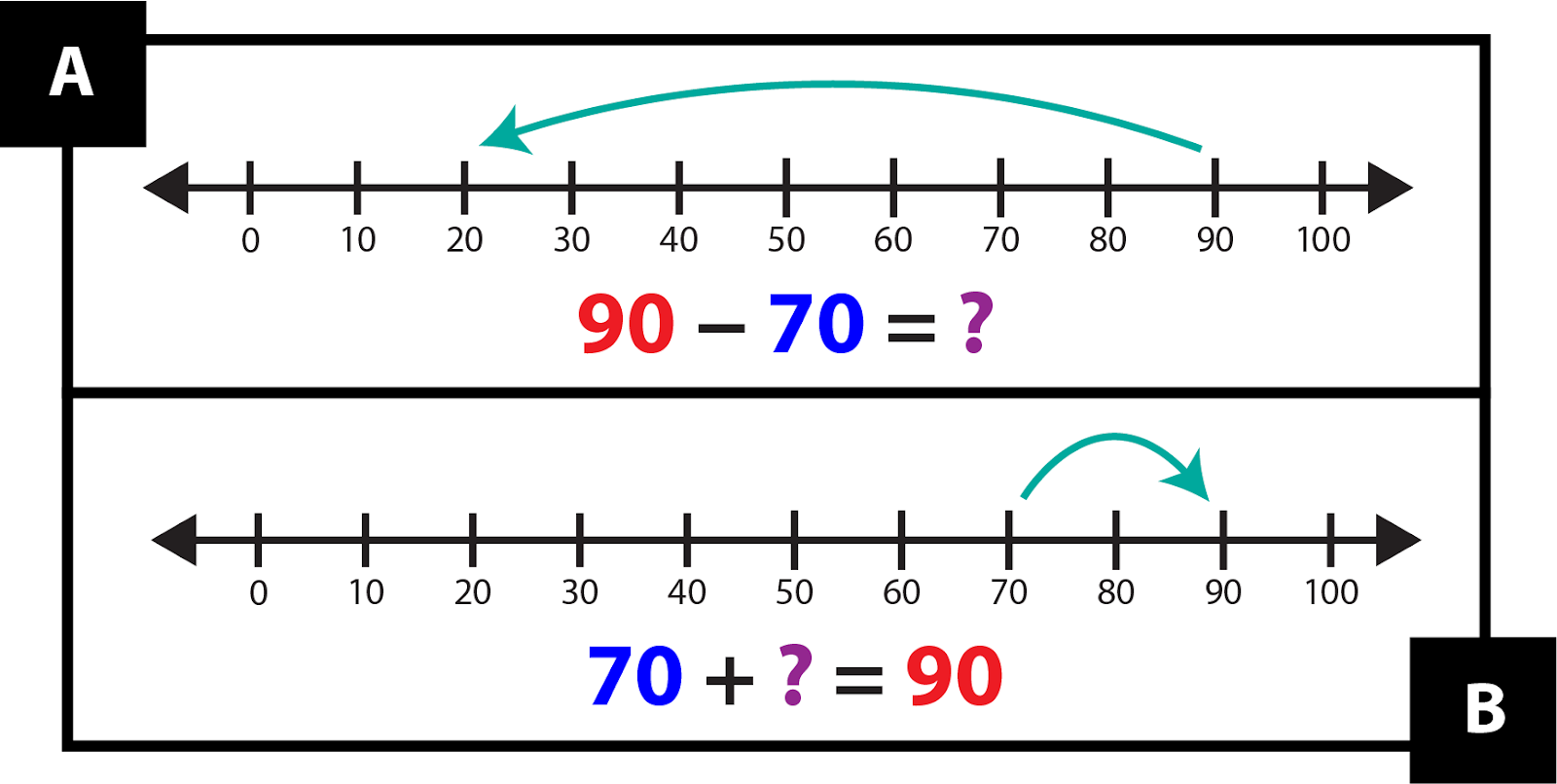 A. shows a number line from 0 to 100. An arrow points from 90 to 20. Red 90 minus blue 70 = purple question mark. B. shows a number line from 0 to 100. An arrow points from 70 to 90. Blue 70 + purple question mark = red 90.