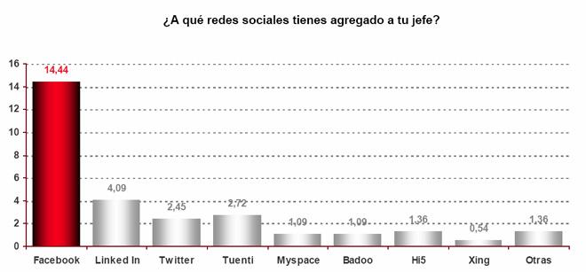 Estudio trabajadores y su relación con sus jefes en redes sociales (Adecco)