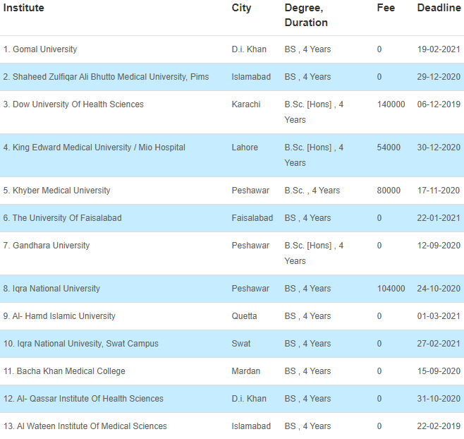 34 Medical Fields After FSC That Can Be Chosen By The Students 29 - Daily Medicos