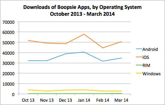 Downloads of Boopsie Apps by Device Type