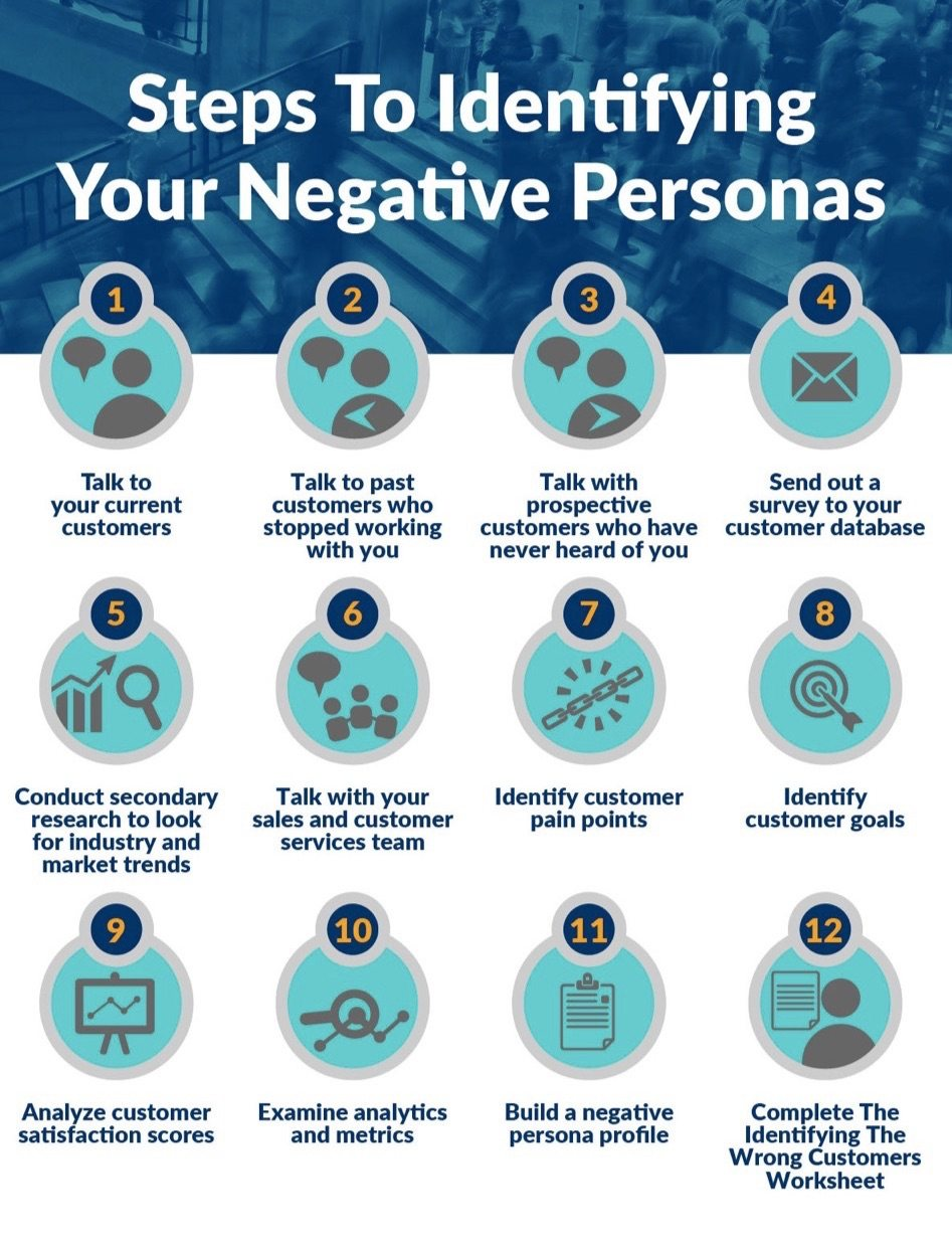 A graphic from Kissmetrics showing how to identify negative personas