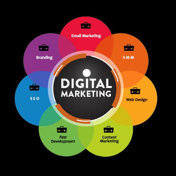 Digital Marketing: Gateway to Successful Online Business
