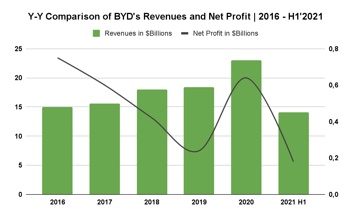 Can BYD Support the Growth of Its multi-billion Market Value? 1
