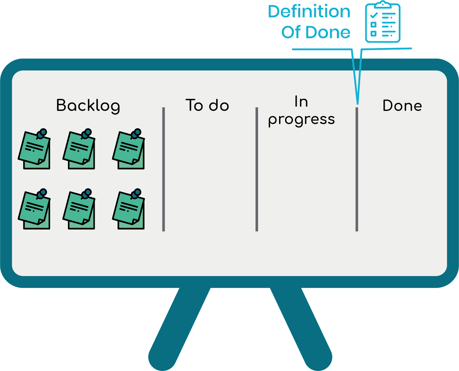 Position of the Definition Of Done in a kanban board - Scrum's method