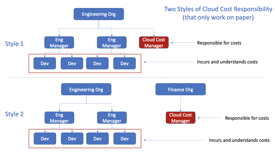 Two styles of cloud cost responsibility