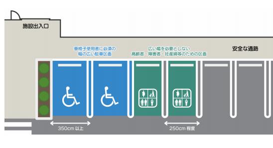 画像 車いすユーザーに必要な幅の広い駐車区画と、広い幅を必要としない高齢者や高齢者、妊産婦等のための区画が導入された駐車場のイラスト