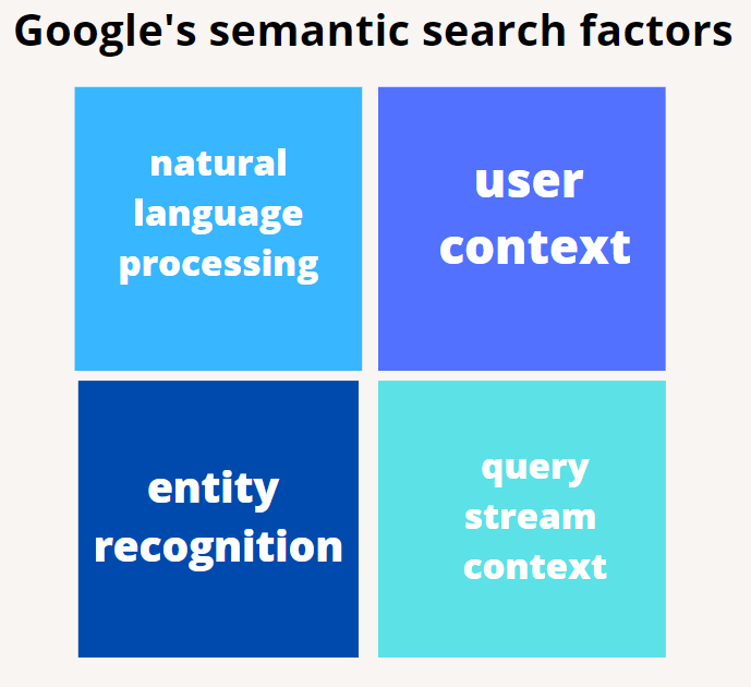 Google's semantic search factors