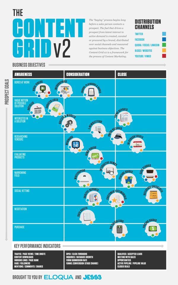 инфографика какой контент лучше всего работает на разных этапах воронки продаж: