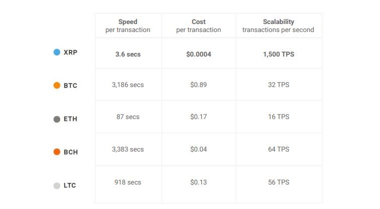 Сравнение характеристик XRP с BTC, ETH, BCH и LTC.Источник: Ripple