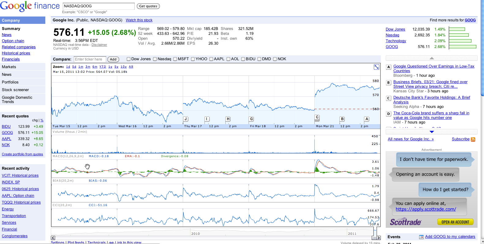 Stock options google finance