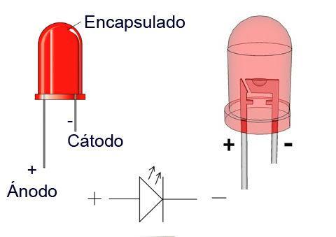 Resultado de imagen de diodo led