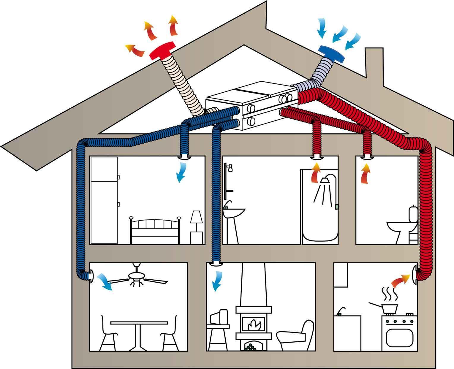 Монтаж приточно-вытяжной системы вентиляции