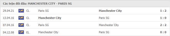 Lịch sử đối đầu giữa Manchester City vs Paris S.Germain