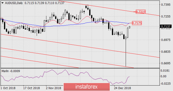 Forecast for AUD / USD for January 7, 2019