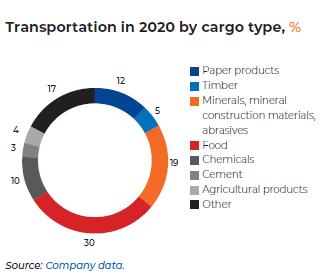 Transportation in 2020 by cargo type