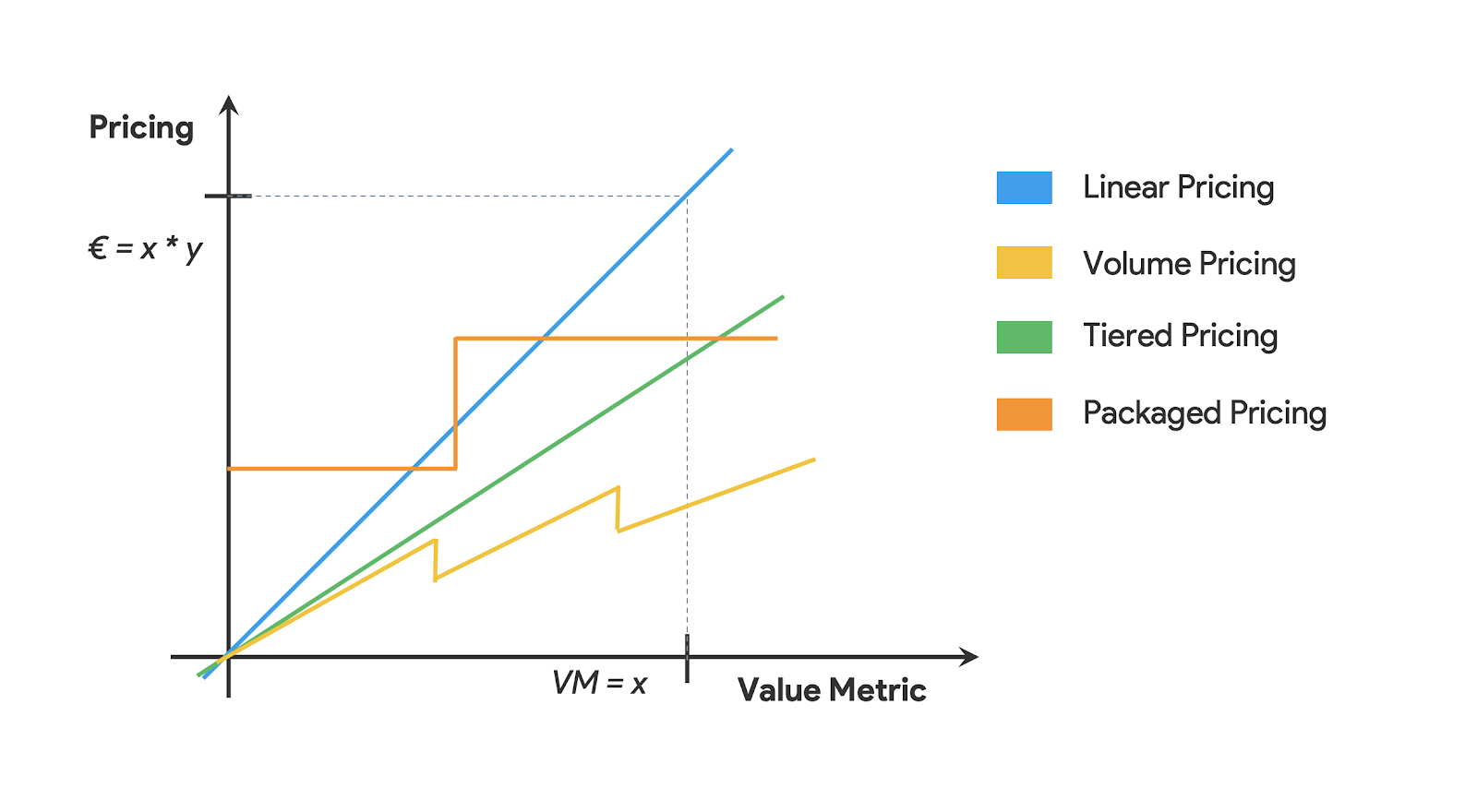 Linear, Packaged, Tiered and Volume Pricing
