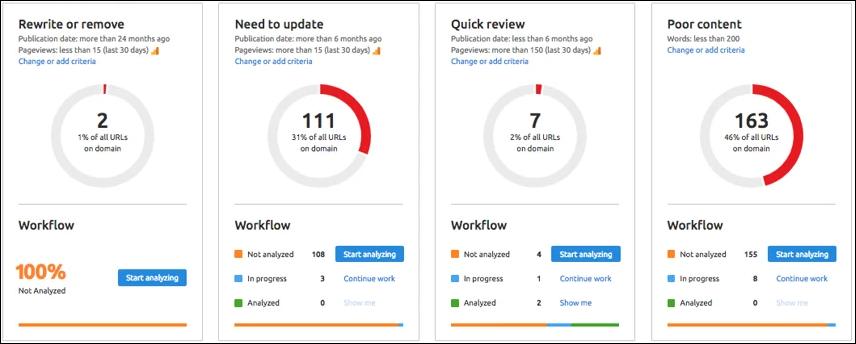 Content Audit Tool via SEMrush