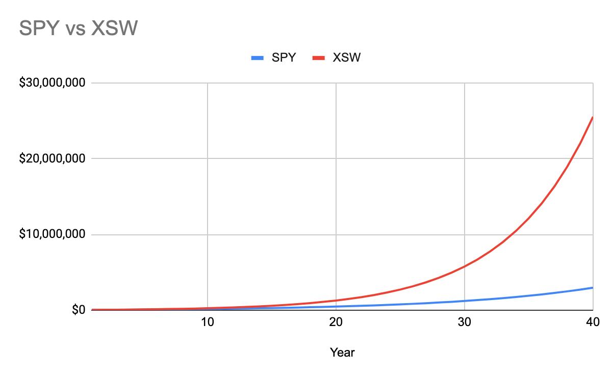 XSW vs SPY over 40 years