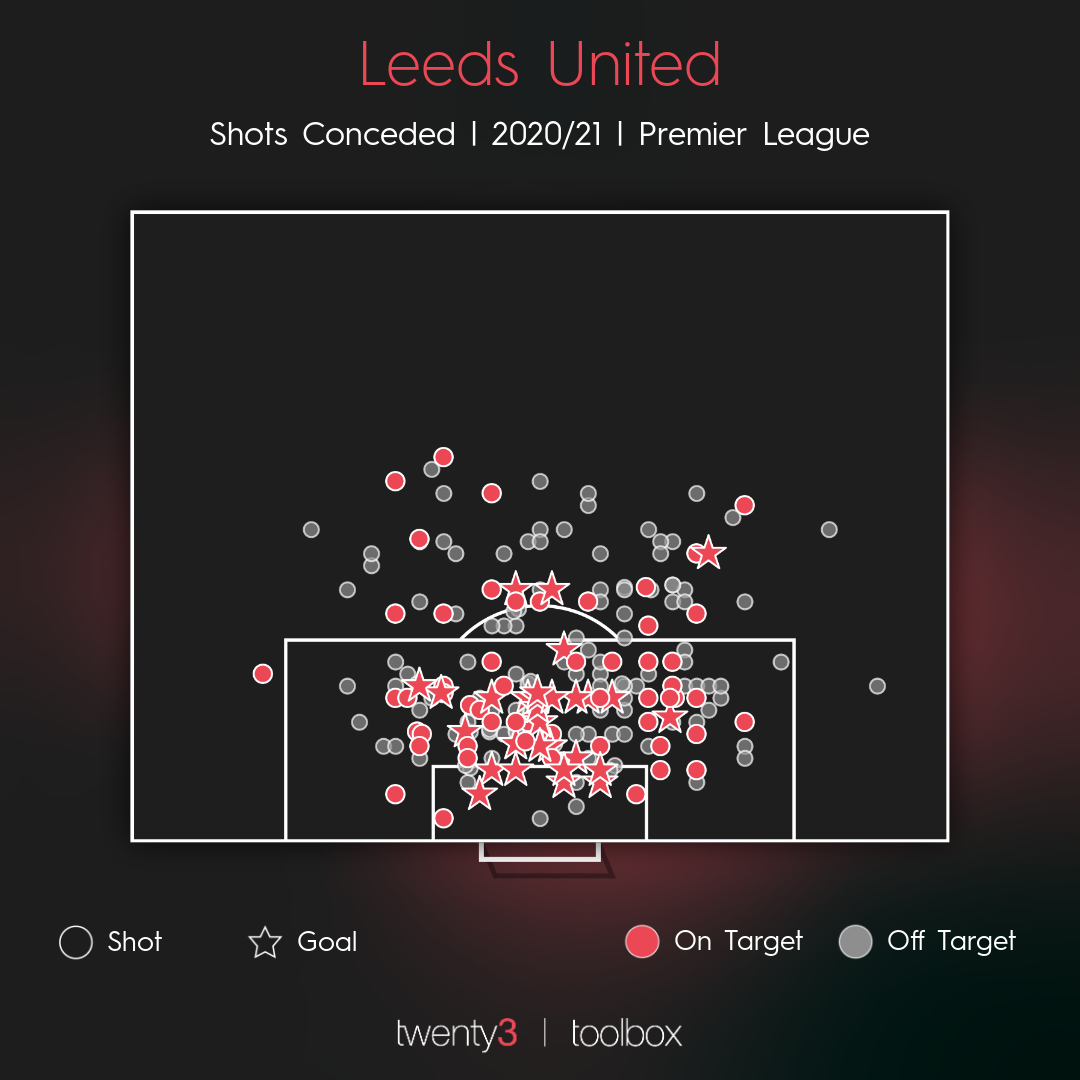 Leeds United's shots conceded map for the 2020/21 season.