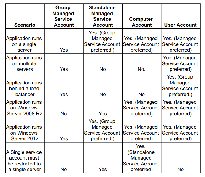 different types of service accounts in different scenarios