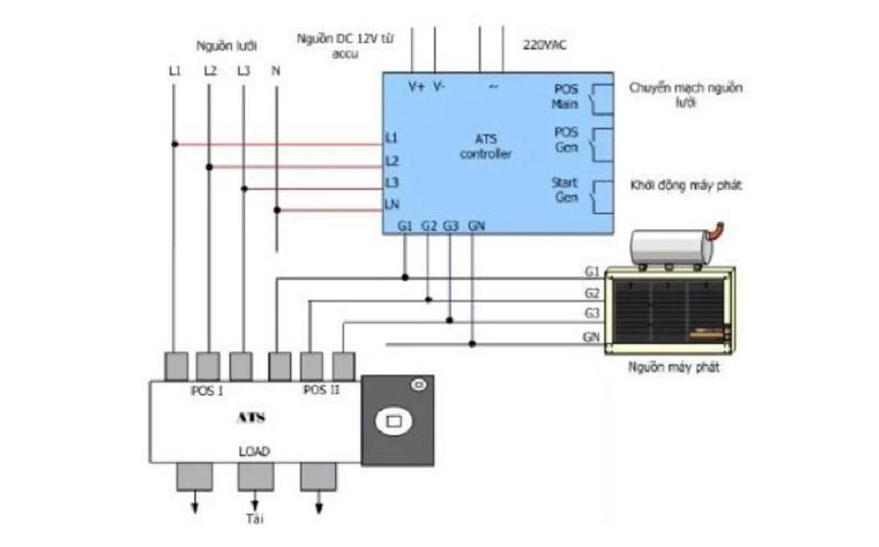 Quy trình hoạt động của hệ thống tủ điện ATS