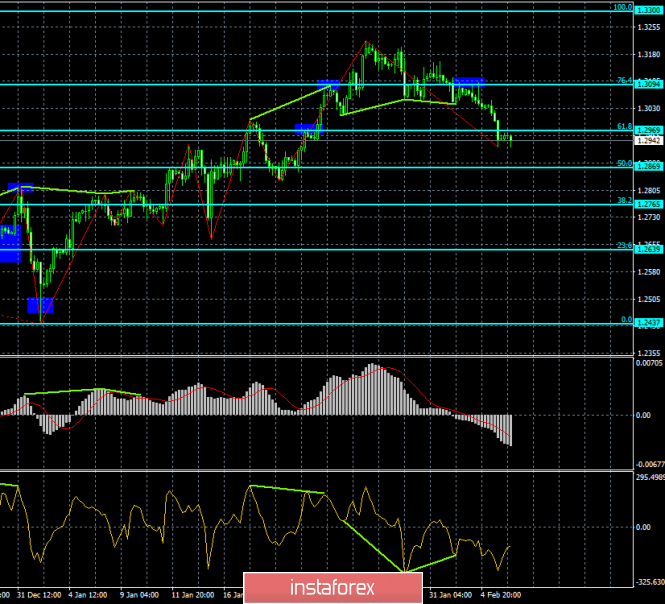 Analysis of the GBP / USD Divergences for February 6. Bullish divergence will help the pound grow a little