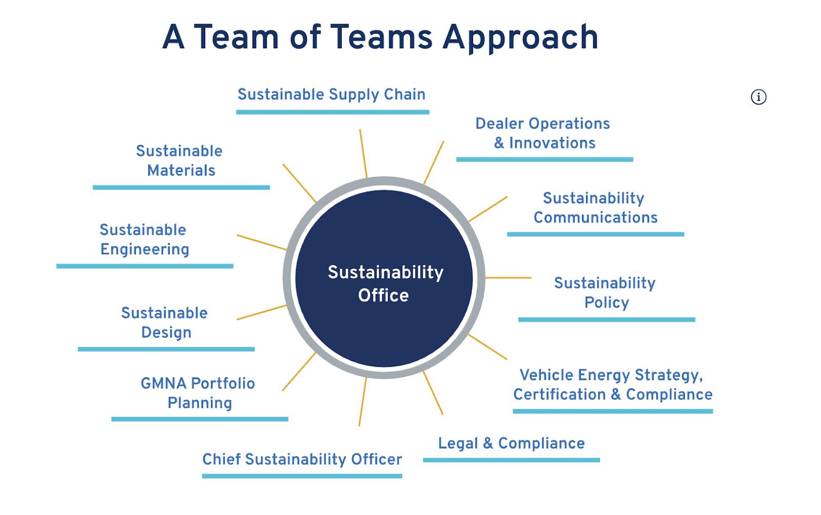General Motors Sustainability Office
