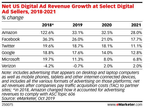 Net US Digital Ad Revenue Growth