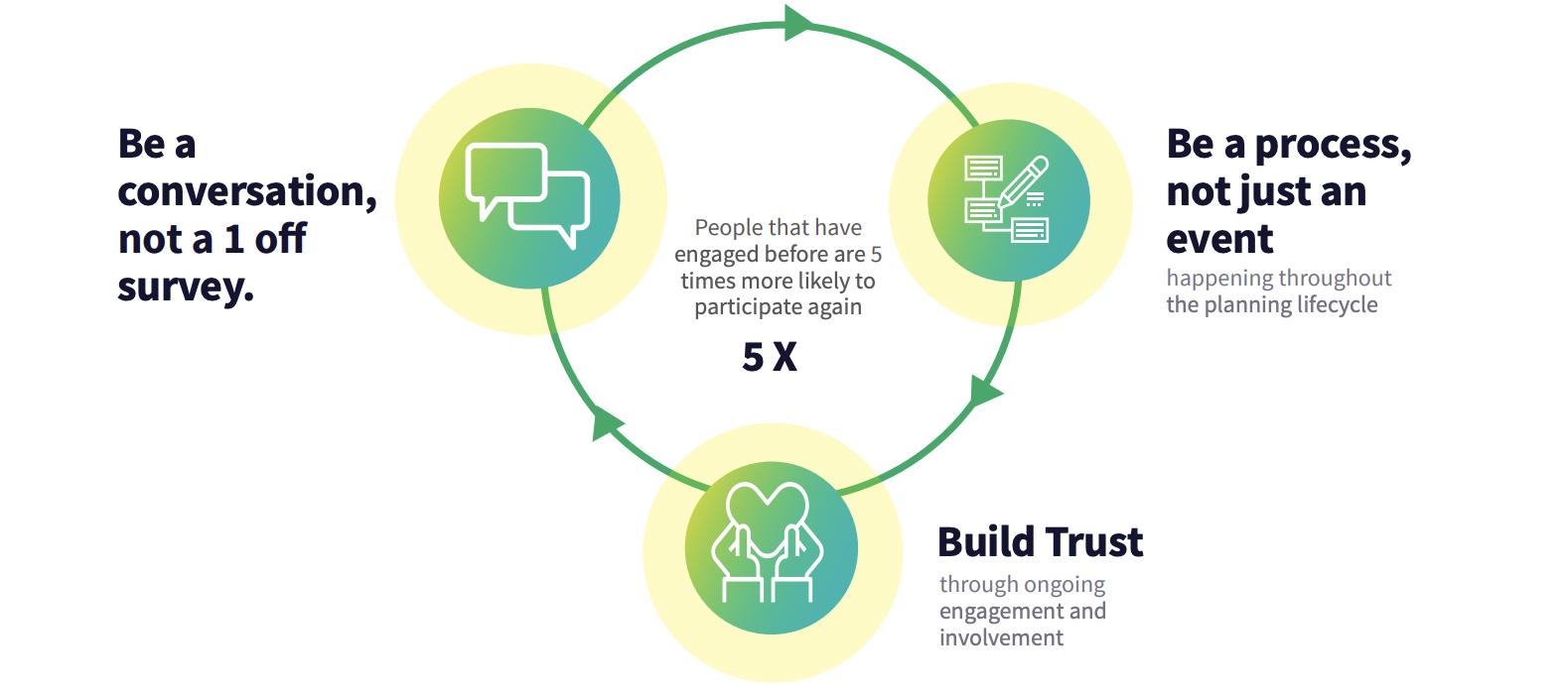 Building trust for community engagement