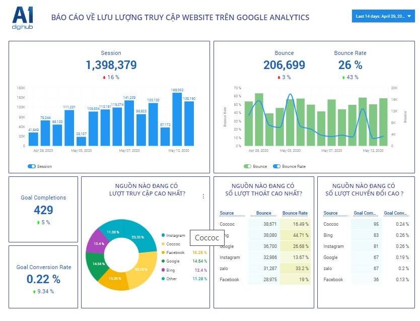 ý nghĩa chỉ số Google analytics