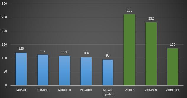 Zisky největších společností v USA v porovnání s HDP některých zemí