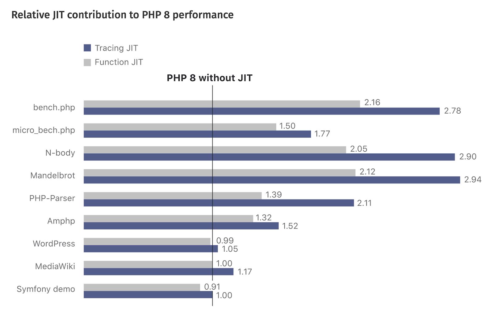 PHP 8 - Nieuwe features, verbeteringen en potentiële problemen met WordPress