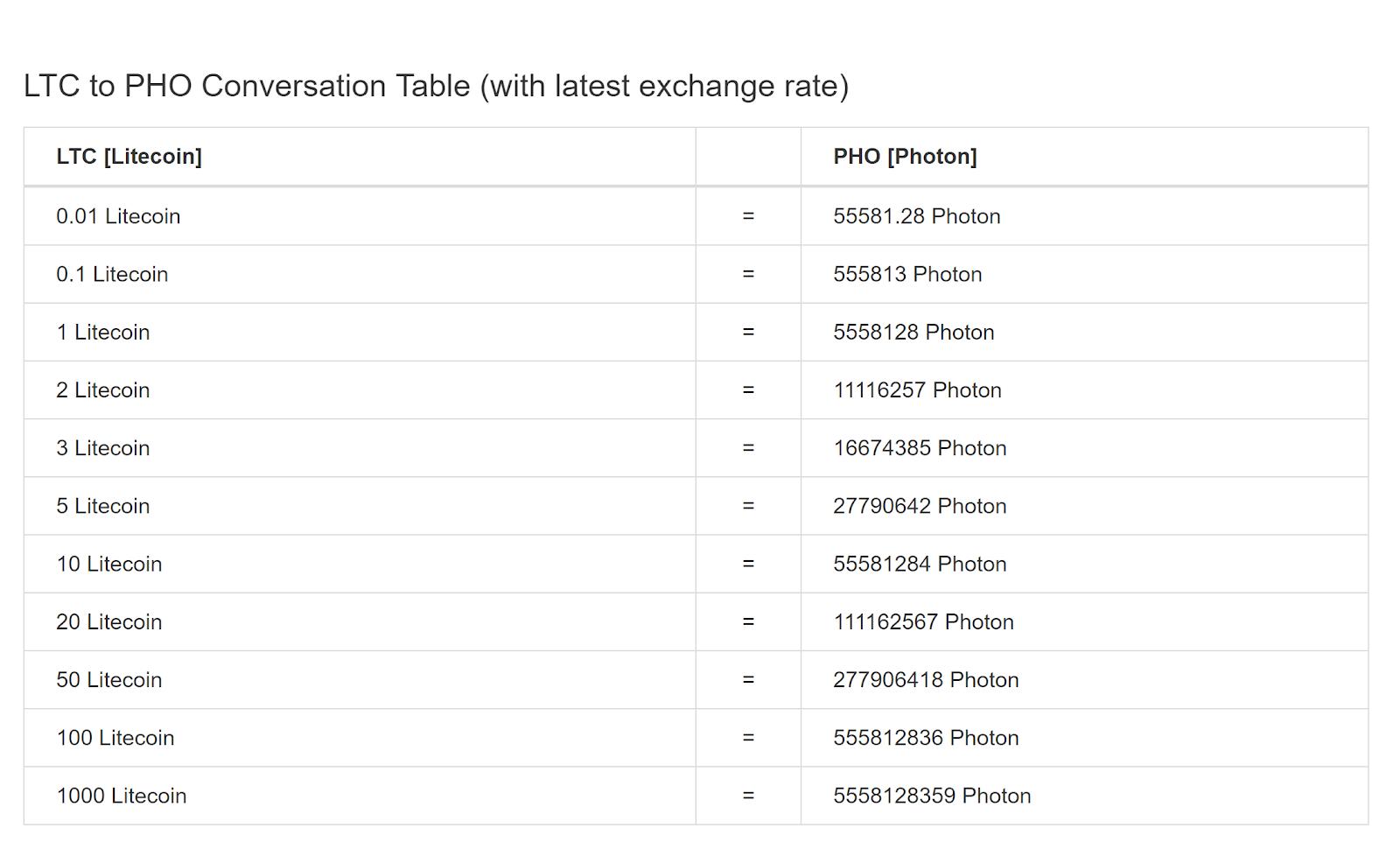 Litecoin to Photon conversion table