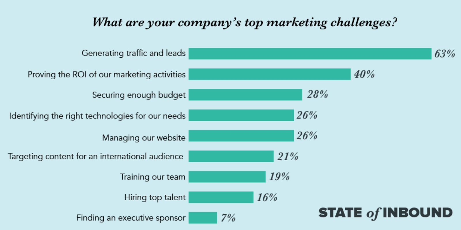 State of Inbound chart showing stats on top marketing challenges.