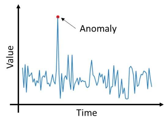 anomaly detection""